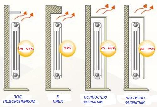 primery-razmeshheniya-radiatorov-otopleniya