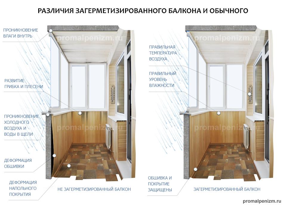 Герметизация и гидроизоляция балкона, какие потребуются мате.