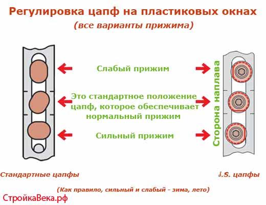 risunok-2-regulirovka-tsapf-na-plastikovyih-oknah