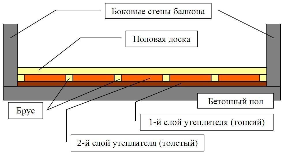 shema-otdelki-pola-lodzhii