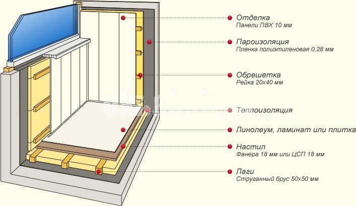 shema-ustrojstva-utepljonnogo-balkona