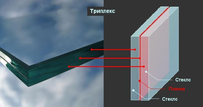 struktura-tripleks