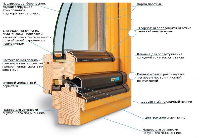 vid-dereviannogo-okna-v-razreze-opisanie-elementov