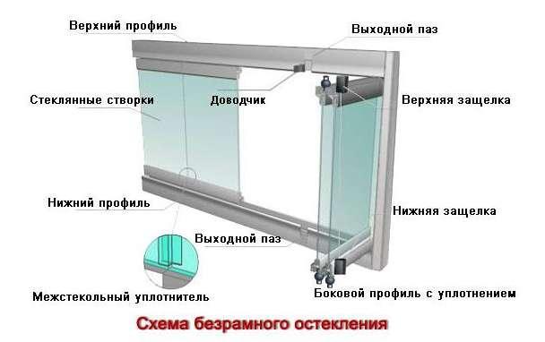 bezramnoe-osteklenie-balkonov-i-lodzhiy-sxema