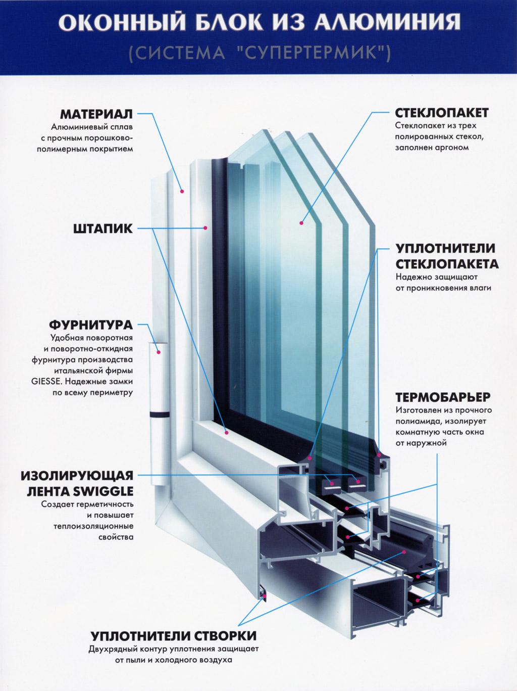 Окна из алюминиевого профиля, особенности и характеристики о.