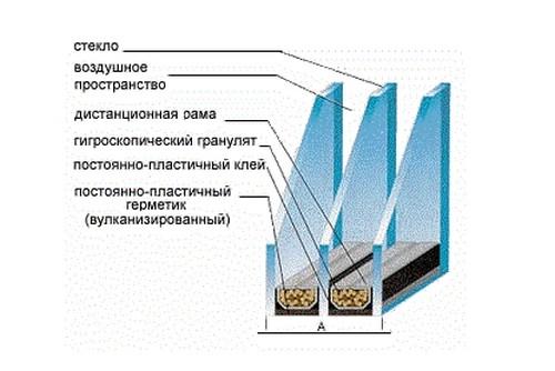 dvuhkamernye-steklopakety
