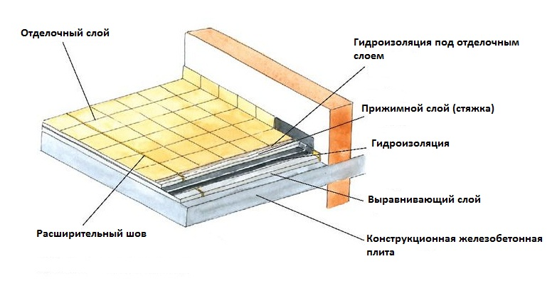 gidroizolyacia-pola-balkona