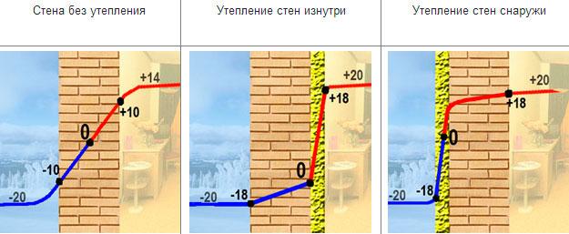 grafik-izmeneniya-temperatury-v-zavisimosti-ot-sposoba-utepleniy