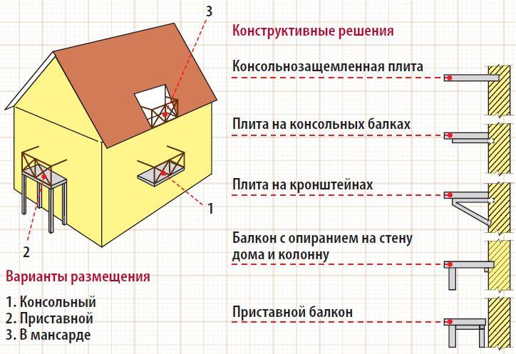 konstrukciya-balkona-balkona
