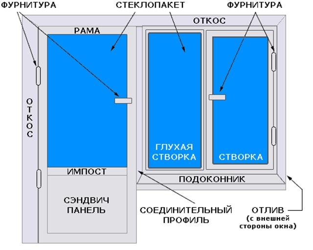 okno-scheme