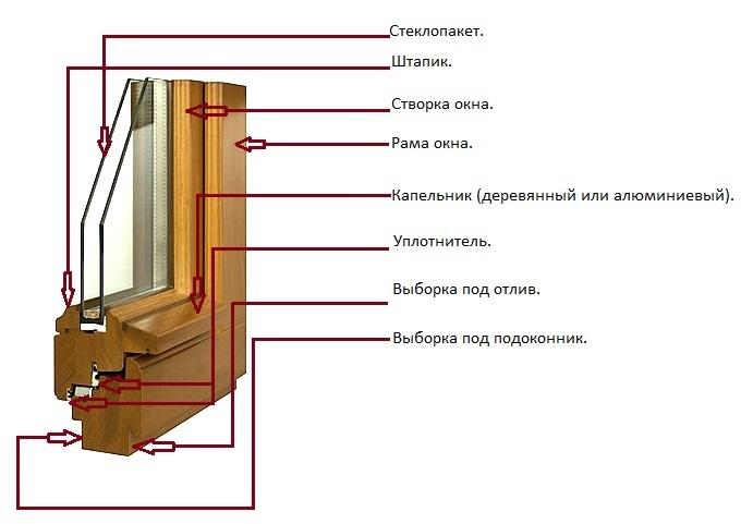 Деревянного окна со стеклопакетами своими руками 520