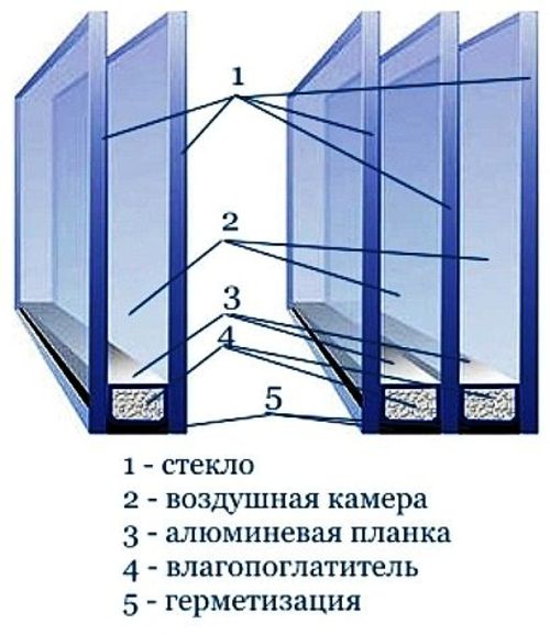 steklopaketi