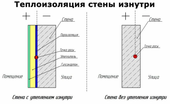teploizolyaciya_sten_iznutri_doma