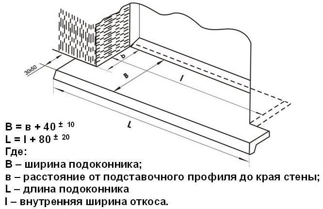 Рис. 5. Бетонный подоконник своими руками
