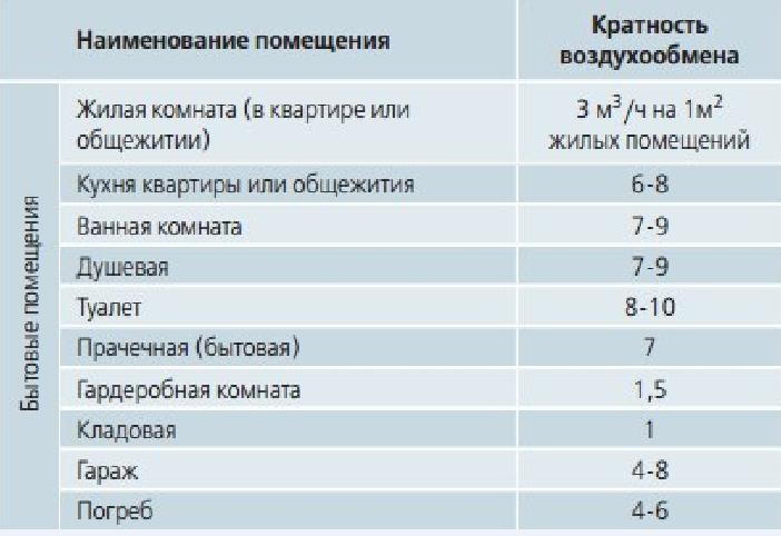 Рис. 5. Важно соблюсти необходимый показатель воздухообмена