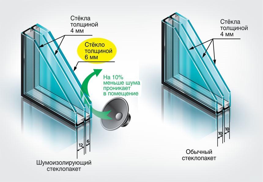 Шумоизоляция пластикового окна, как улучшить шумоизоляцию пв.