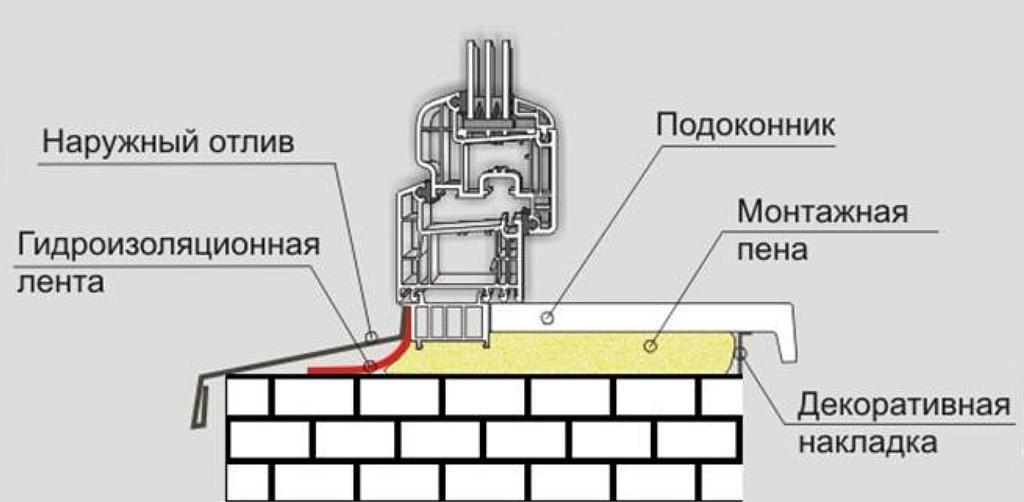 Рис. 14. установка подоконника