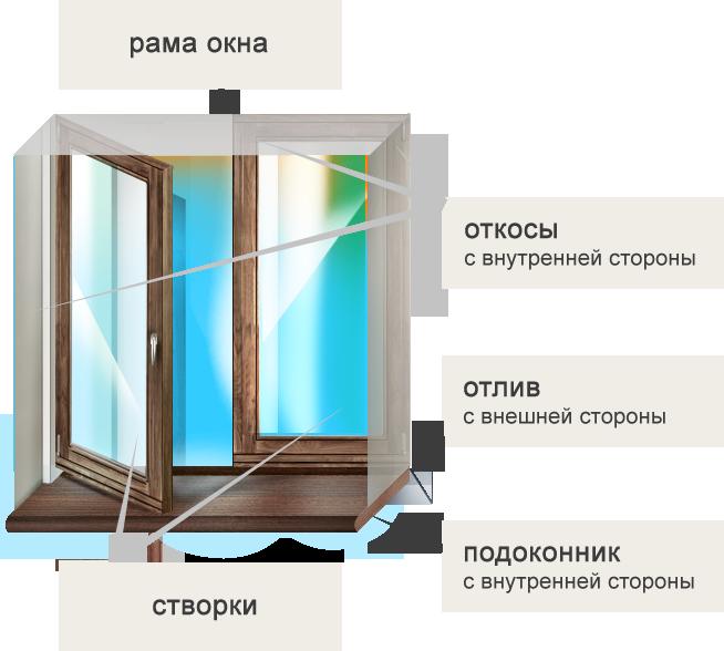 http://remont-samomy.ru/wp-content/uploads/2015/11/otkosy-na-oknah1.png
