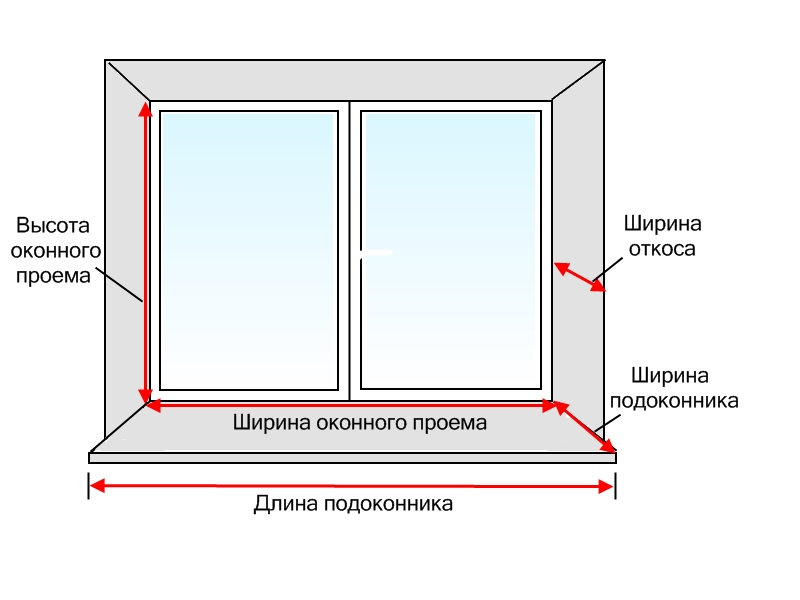 http://1pooknam.ru/wp-content/uploads/2014/11/Shema-zamera-PVH-okna.jpg