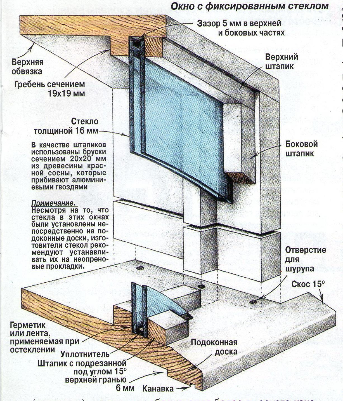 Картинки по запросу Глухие деревянные окна