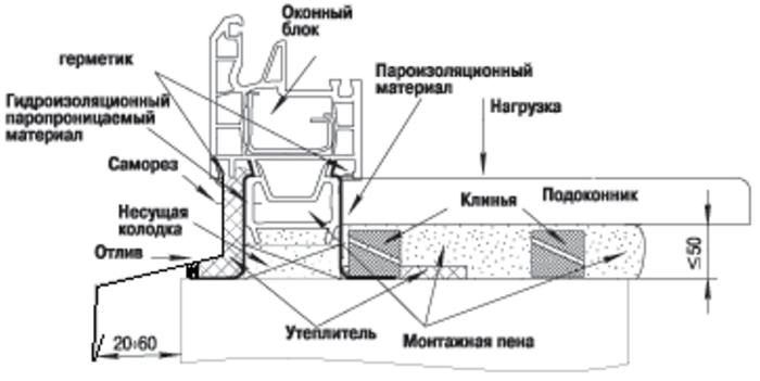 Shema-4-Montazha-podokonnika-700x351