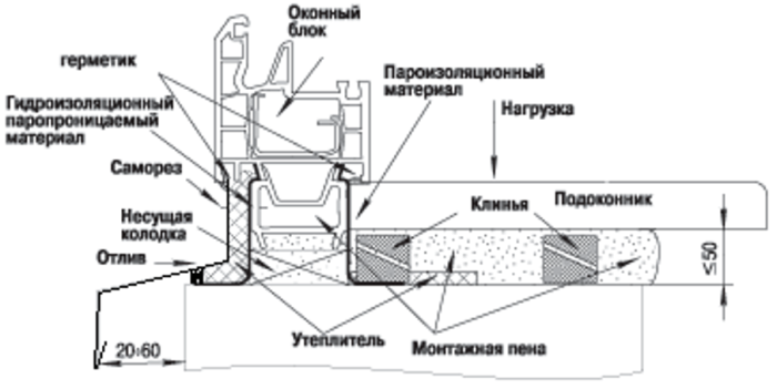 Картинки по запросу Как утеплить пластиковый подоконник на балконе или лоджии