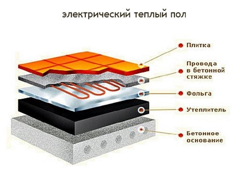 http://innstroy.ru/sites/default/files/news/tepluy_pol6-min.jpg