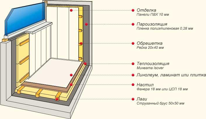 http://nastroikezhenshinenemesto.ru/wp-content/uploads/2014/03/balkon-shema-teploizoljacii.jpg