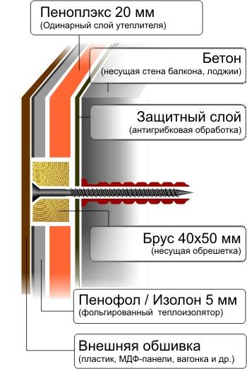 http://1postroike.ru/wp-content/uploads/2014/03/kreplenie-uteplitelya.jpg