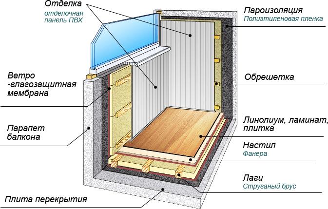Утепление балкона (лоджии) пеноплексом: технология и этапы р.