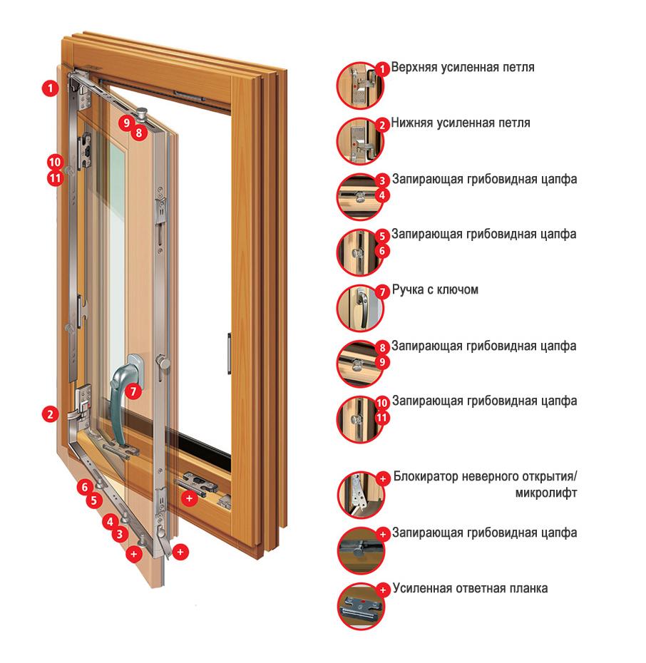 На рисунке показаны основные элементы фурнитуры деревянного окна